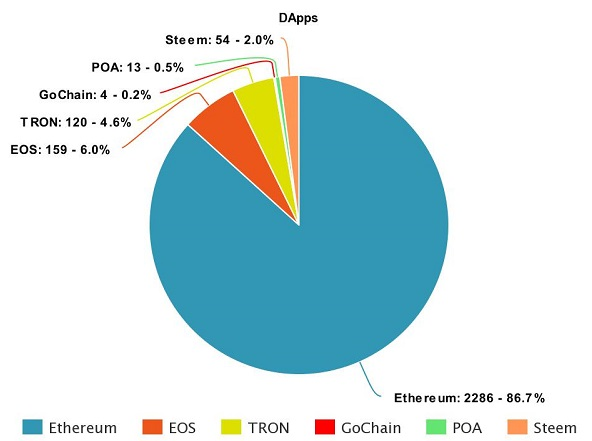 The number of dApps on blockchains
