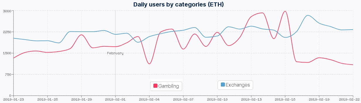 Daily users of dApps by categories