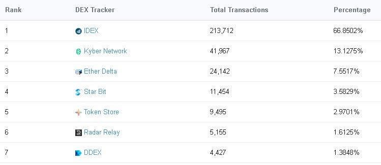 Top Ethereum decentralized exchanges stats
