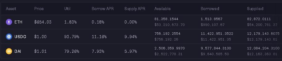 dYdX exchange interest rates